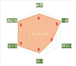 銀座ネオンパラダイスの評価・満足度チャート