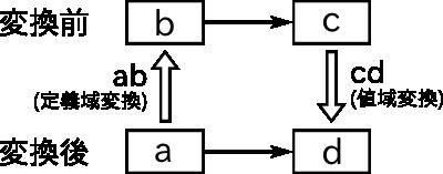 f:id:debug-ito:20150112110133p:image