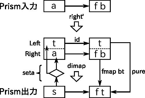 f:id:debug-ito:20150112110134p:image