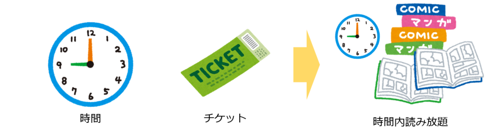 【図解】マンガワン-時間&チケットの仕組み(Android版)