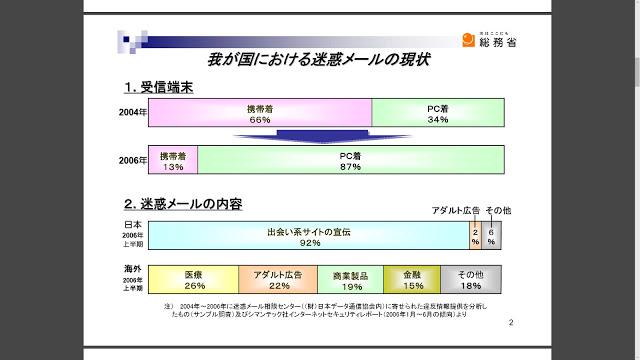資料:我が国における迷惑メールの現状(総務省)