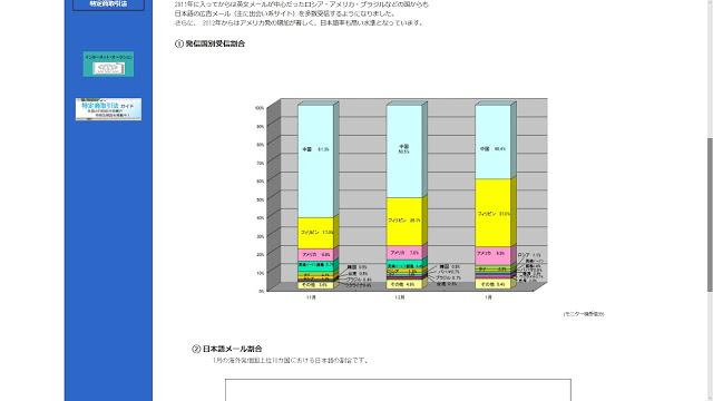 グラフ:迷惑メール送信リポート(日本産業協会)