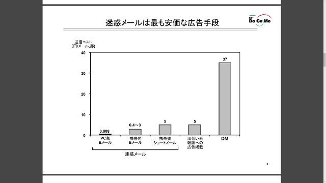 資料:迷惑メールは最も安価な広告手段(NTTドコモ)