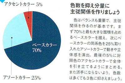 ファッションの基本、配色の比率を示した円グラフ