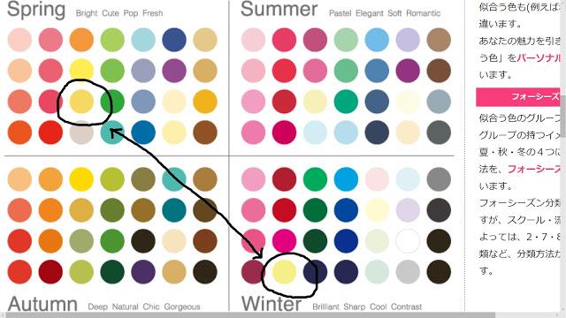 パーソナルカラーのフォーシーズン法、スプリングとウィンターの黄色の比較