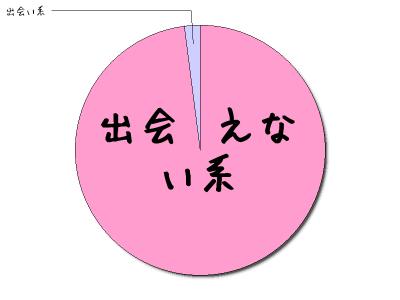 円グラフ(出会えない系98%、出会い系2%)