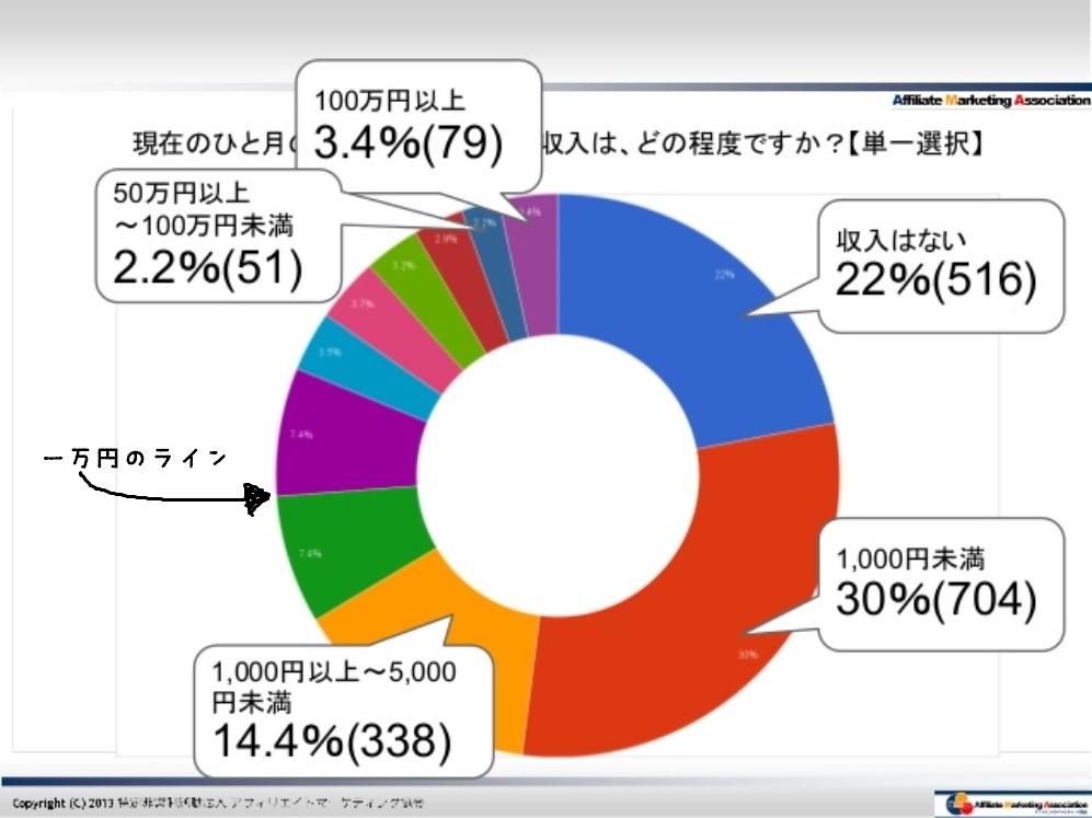 アンケート・月のアフィリエイト収入の額(円グラフ)。2013年