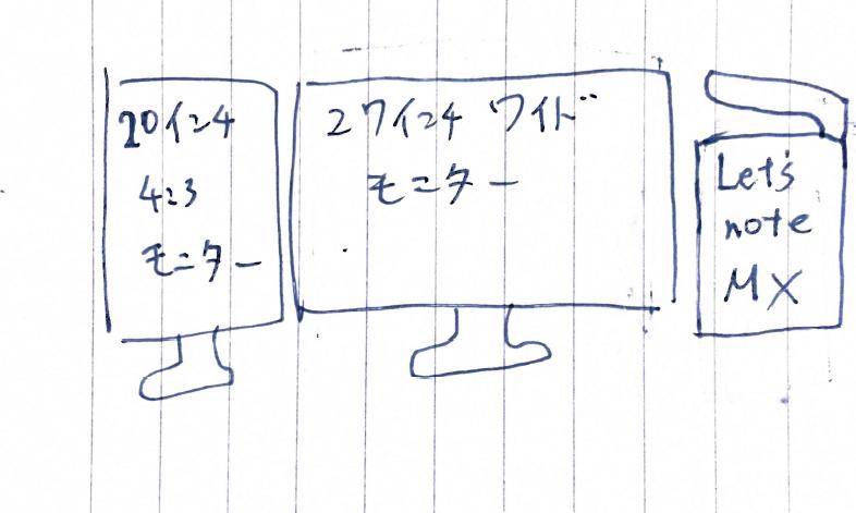 ディスプレイ環境手書きメモ