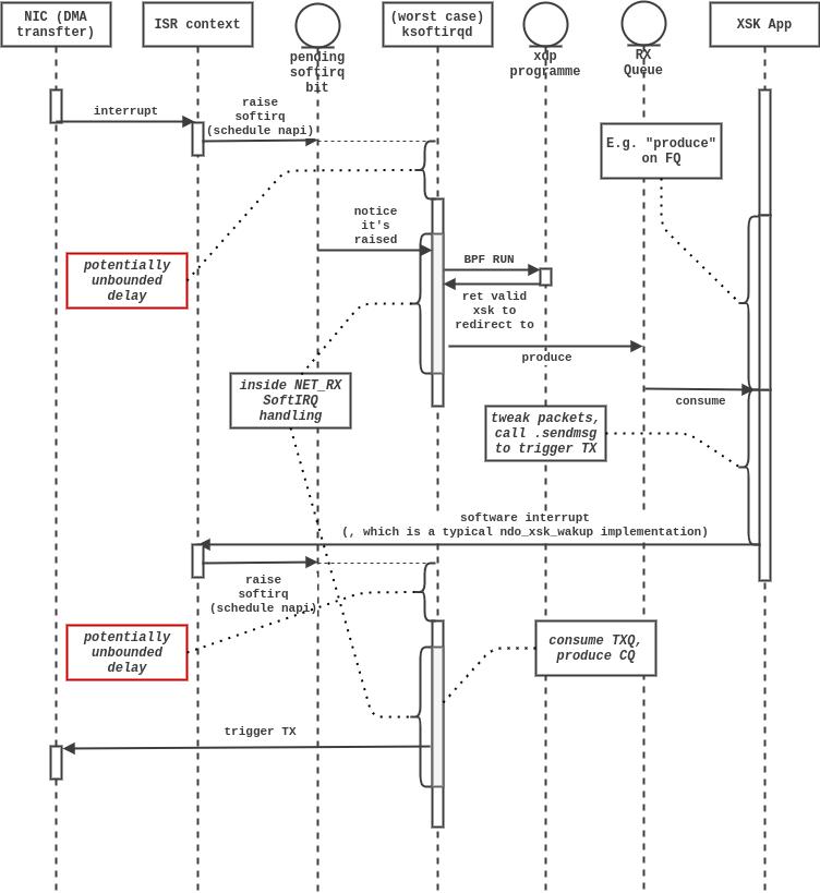 xsk-app-psuedo-seq-diagram