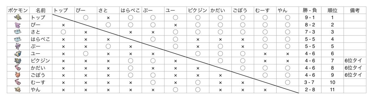 f:id:dendairikoupoke:20190326175141p:plain