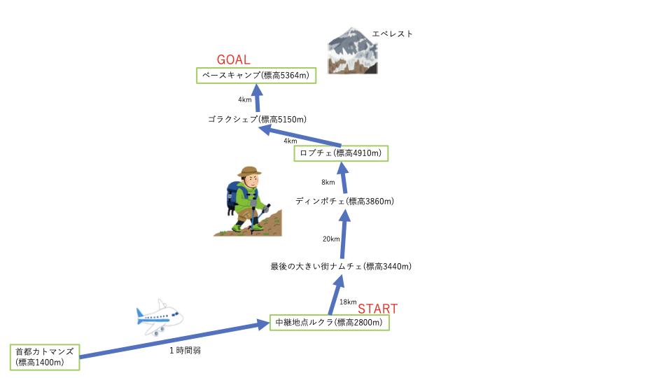 f:id:denden_seven:20200215003555p:plain