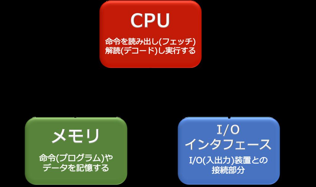 f:id:denshi-beginner:20170624172248p:plain