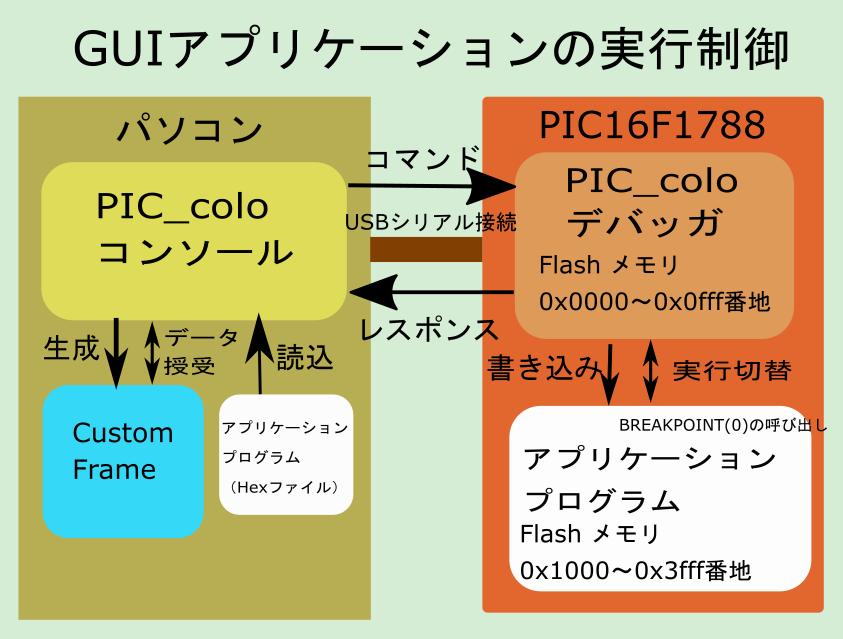 f:id:denshikobo:20180604174940p:plain
