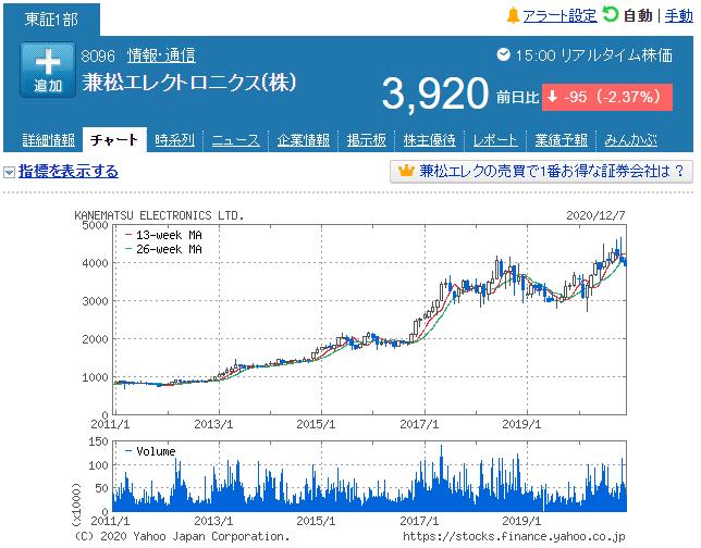 株価 兼松