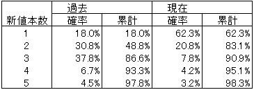 酒田新値の統計-上昇トレンドでの逆行陰線新値