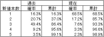 酒田新値の統計-下降トレンドでの逆行陽線新値