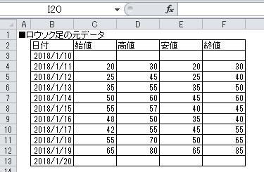 ローソク足の元データ