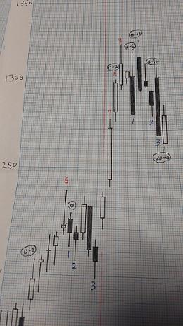 日足グラフ(酒田新値つき)
