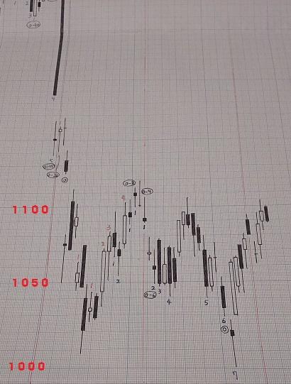 20180406-日足グラフ(酒田新値つき)
