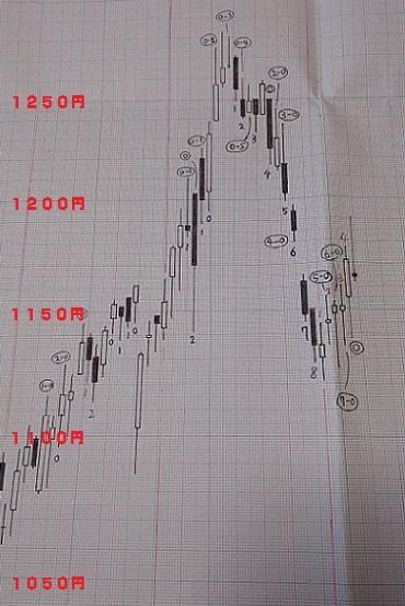 20180608-日足グラフ(酒田新値つき)
