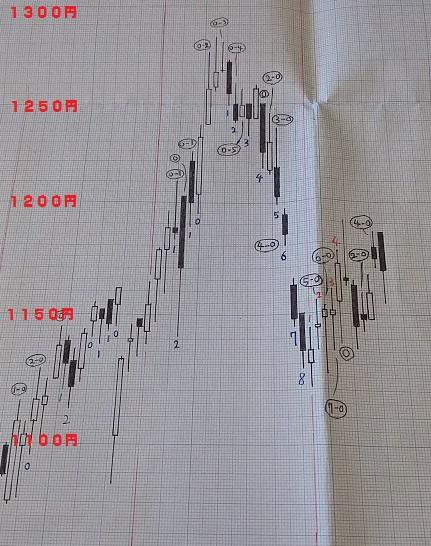 20180615-日足グラフ(酒田新値つき)
