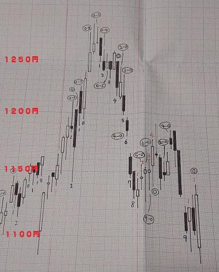 20180622-日足グラフ(酒田新値つき)