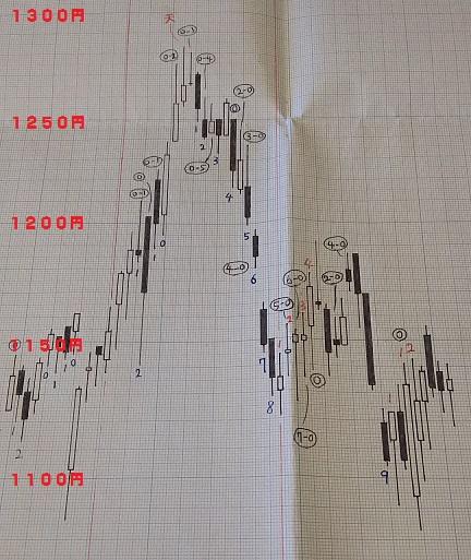 20180629-日足グラフ(酒田新値つき)