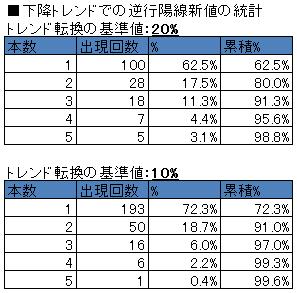 下降トレンドの逆行陽線新値の統計(20%、10%)