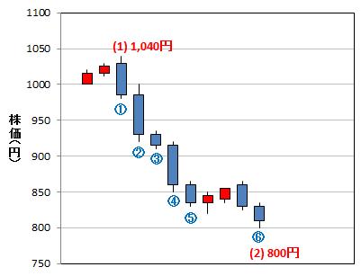 複数の統計結果の使用例