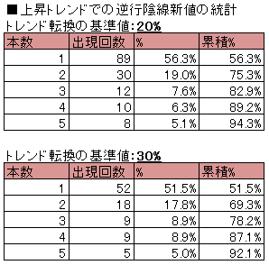 上昇トレンドの逆行陰線新値の統計(20%、30%)