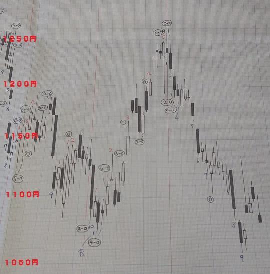 20180831-日足グラフ(酒田新値つき)