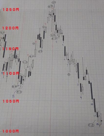 20180907-日足グラフ(酒田新値つき)