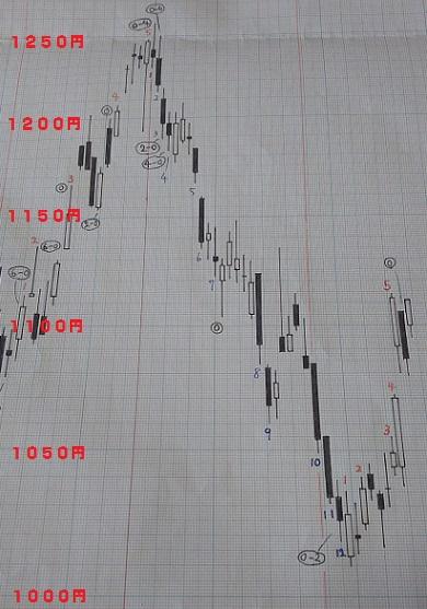 20180921-日足グラフ(酒田新値つき)
