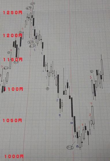 20180928-日足グラフ(酒田新値つき)