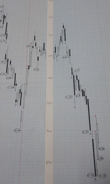 20181228-日足グラフ(酒田新値つき)