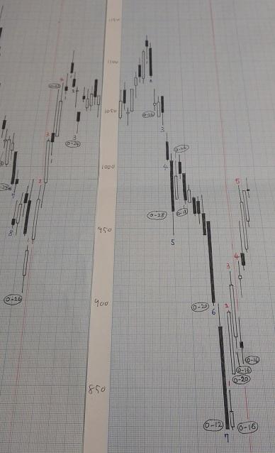 20190111-日足グラフ(酒田新値つき)