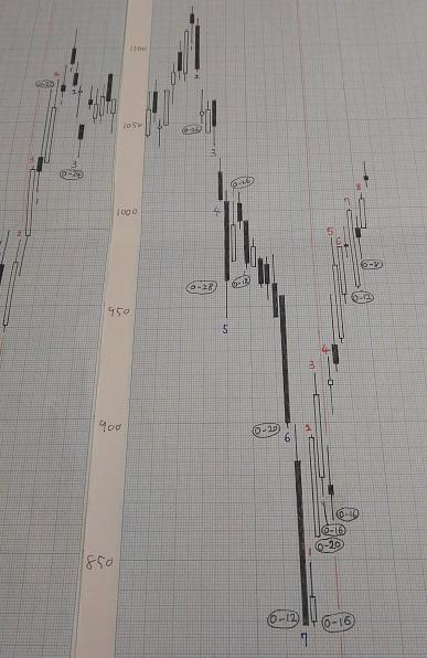 20190118-日足グラフ(酒田新値つき)