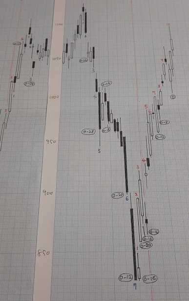 20190125-日足グラフ(酒田新値つき)