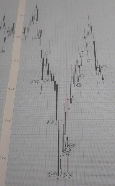 20190201-日足グラフ(酒田新値つき)