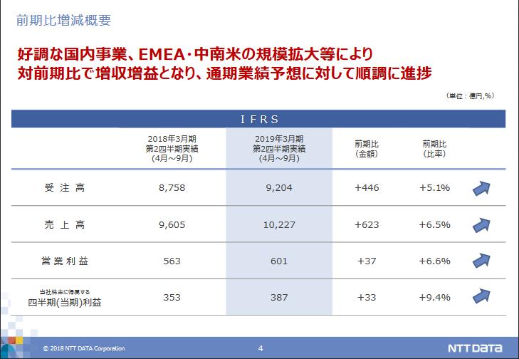NTTデータ業績ハイライト