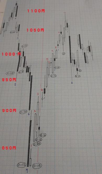 20190215-日足グラフ(酒田新値つき)