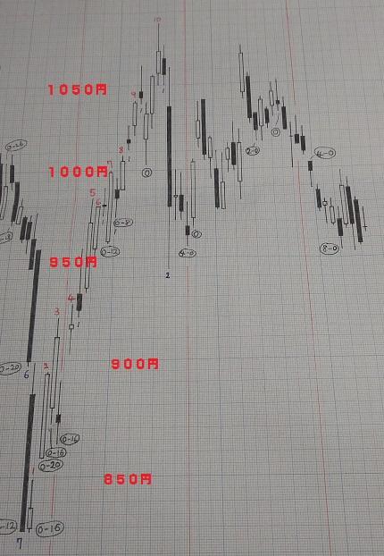20190315-日足グラフ(酒田新値つき)