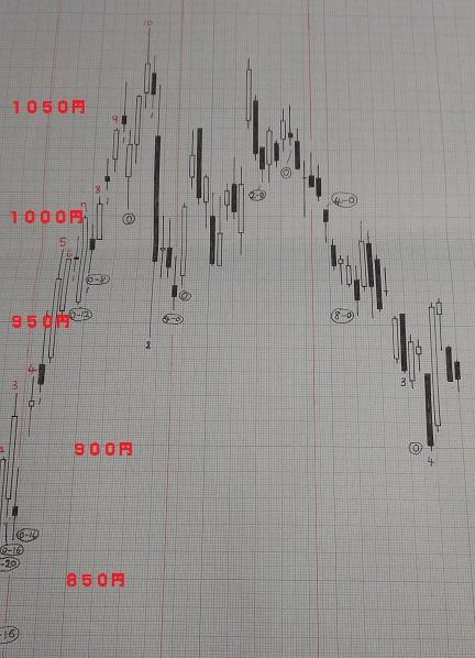 20190329-日足グラフ(酒田新値つき)
