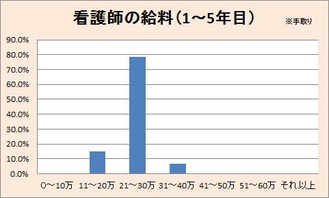 看護師の平均給料(1~5年目)