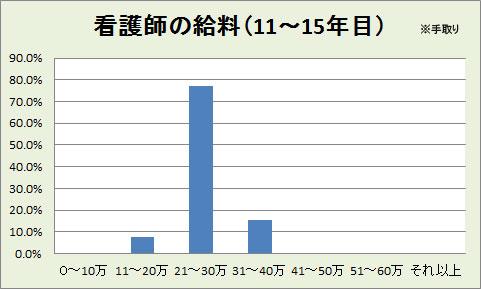 看護師の平均給料(11~15年目)