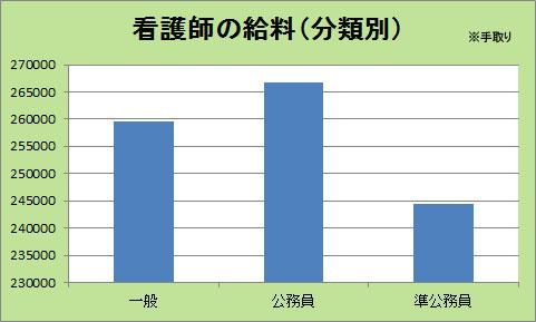看護師の平均給料(分類別)
