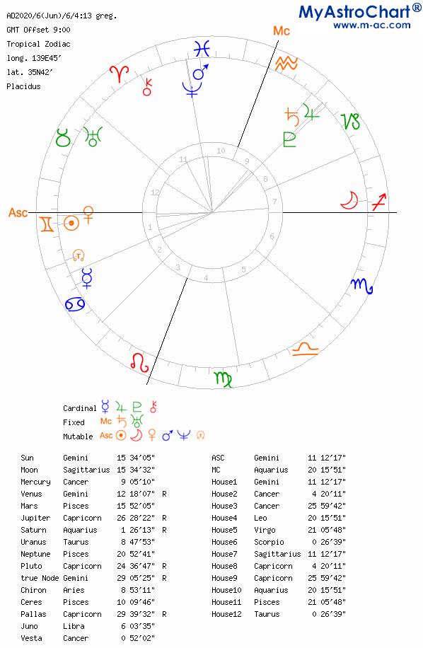 2020.06.06満月時チャート