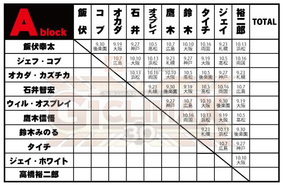 『レック Presents G1 CLIMAX 30』Aブロック公式戦・注目の試合