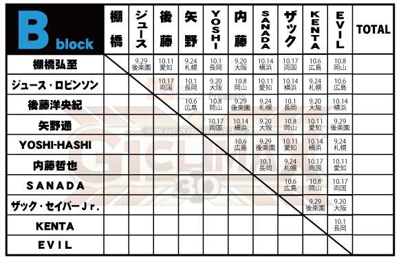 『レック Presents G1 CLIMAX 30』Bブロック公式戦・注目の試合
