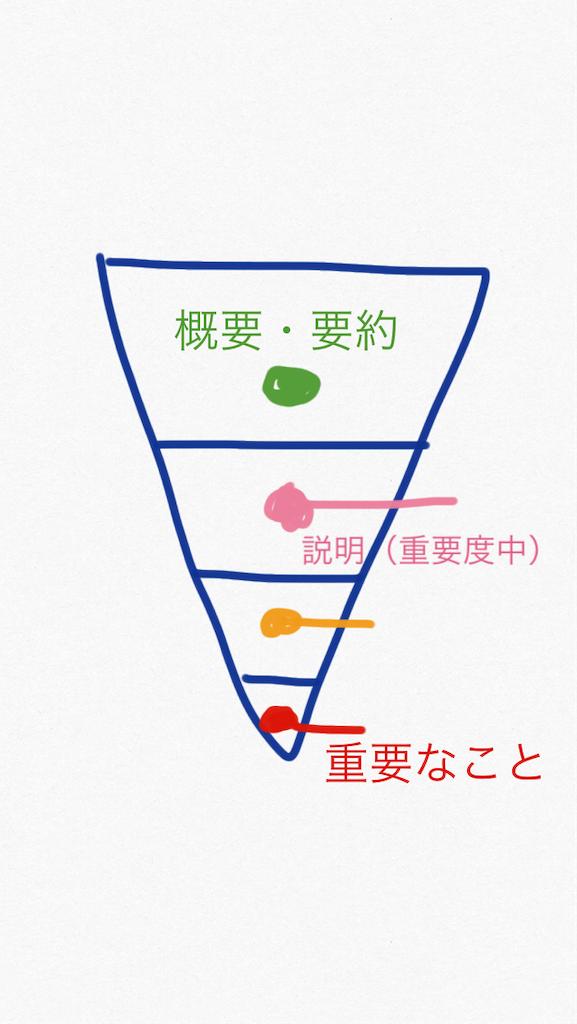 f:id:design_no_kagakusiki:20190918230733p:image